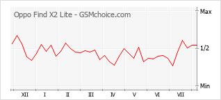 Grafico di modifiche della popolarità del telefono cellulare Oppo Find X2 Lite