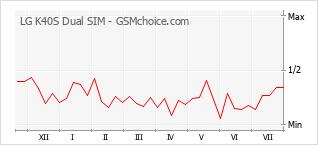 Grafico di modifiche della popolarità del telefono cellulare LG K40S Dual SIM