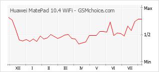 手机声望改变图表 Huawei MatePad 10.4 WiFi