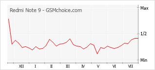 Populariteit van de telefoon: diagram Redmi Note 9