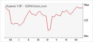 Диаграмма изменений популярности телефона Huawei Y5P