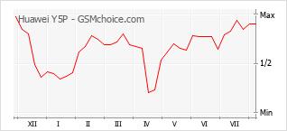 手機聲望改變圖表 Huawei Y5P