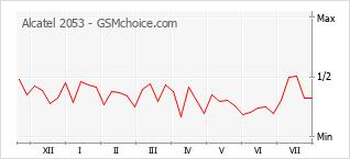Gráfico de los cambios de popularidad Alcatel 2053