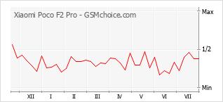 Le graphique de popularité de Xiaomi Poco F2 Pro