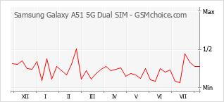 Diagramm der Poplularitätveränderungen von Samsung Galaxy A51 5G Dual SIM