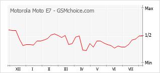 Gráfico de los cambios de popularidad Motorola Moto E7
