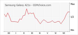 Gráfico de los cambios de popularidad Samsung Galaxy A21s