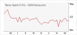 Populariteit van de telefoon: diagram Tecno Spark 5 Pro