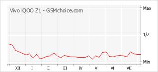 Gráfico de los cambios de popularidad Vivo iQOO Z1