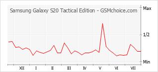 Diagramm der Poplularitätveränderungen von Samsung Galaxy S20 Tactical Edition
