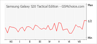 Le graphique de popularité de Samsung Galaxy S20 Tactical Edition