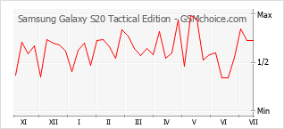 Grafico di modifiche della popolarità del telefono cellulare Samsung Galaxy S20 Tactical Edition