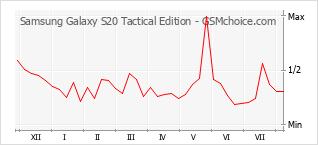 Populariteit van de telefoon: diagram Samsung Galaxy S20 Tactical Edition