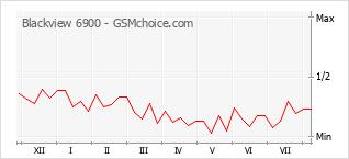 Gráfico de los cambios de popularidad Blackview 6900