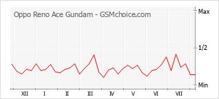 Popularity chart of Oppo Reno Ace Gundam