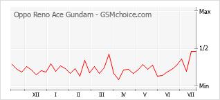 Диаграмма изменений популярности телефона Oppo Reno Ace Gundam