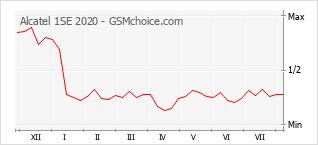 Gráfico de los cambios de popularidad Alcatel 1SE 2020