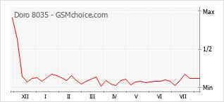 Диаграмма изменений популярности телефона Doro 8035