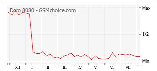 Le graphique de popularité de Doro 8080