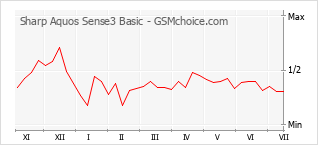 Popularity chart of Sharp Aquos Sense3 Basic