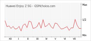 Popularity chart of Huawei Enjoy Z 5G