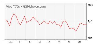 Popularity chart of Vivo Y70s