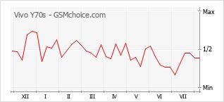 Grafico di modifiche della popolarità del telefono cellulare Vivo Y70s