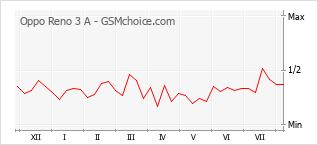 Gráfico de los cambios de popularidad Oppo Reno 3 A