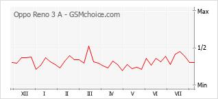 Le graphique de popularité de Oppo Reno 3 A