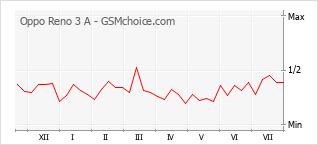 Grafico di modifiche della popolarità del telefono cellulare Oppo Reno 3 A