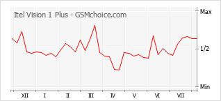 Popularity chart of Itel Vision 1 Plus