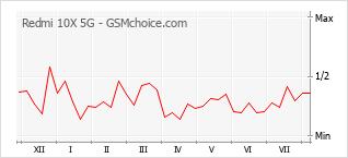 Gráfico de los cambios de popularidad Redmi 10X 5G