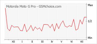 Gráfico de los cambios de popularidad Motorola Moto G Pro