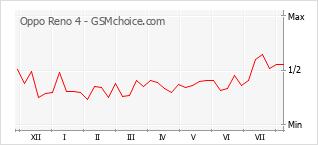 Gráfico de los cambios de popularidad Oppo Reno 4