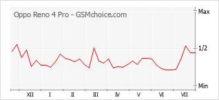 Gráfico de los cambios de popularidad Oppo Reno 4 Pro