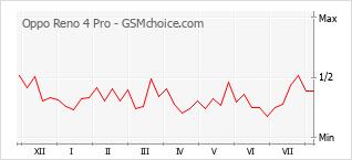 Le graphique de popularité de Oppo Reno 4 Pro