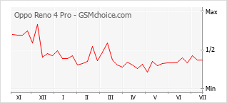 Populariteit van de telefoon: diagram Oppo Reno 4 Pro