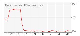 Diagramm der Poplularitätveränderungen von Gionee F6 Pro