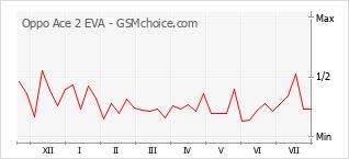 Popularity chart of Oppo Ace 2 EVA
