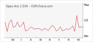 Диаграмма изменений популярности телефона Oppo Ace 2 EVA