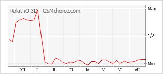 Popularity chart of Rokit iO 3D