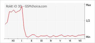 Grafico di modifiche della popolarità del telefono cellulare Rokit iO 3D