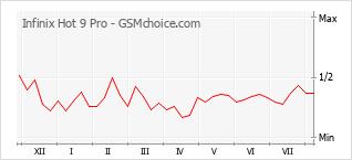 Grafico di modifiche della popolarità del telefono cellulare Infinix Hot 9 Pro