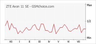 Grafico di modifiche della popolarità del telefono cellulare ZTE Axon 11 SE