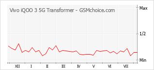 Diagramm der Poplularitätveränderungen von Vivo iQOO 3 5G Transformer