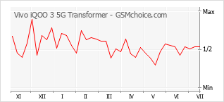 Popularity chart of Vivo iQOO 3 5G Transformer