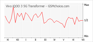 Traçar mudanças de populariedade do telemóvel Vivo iQOO 3 5G Transformer