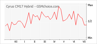 Popularity chart of Cyrus CM17 Hybrid