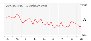 Popularity chart of Vivo X50 Pro