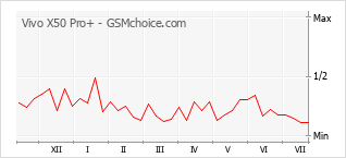Popularity chart of Vivo X50 Pro+
